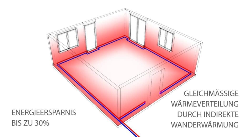 Sockelheizleiste: Gleichmäßige Wärmeverteilung durch indirekte Wanderwärmung - bis zu 30% Energieersparnis.